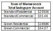 Savings Per Account